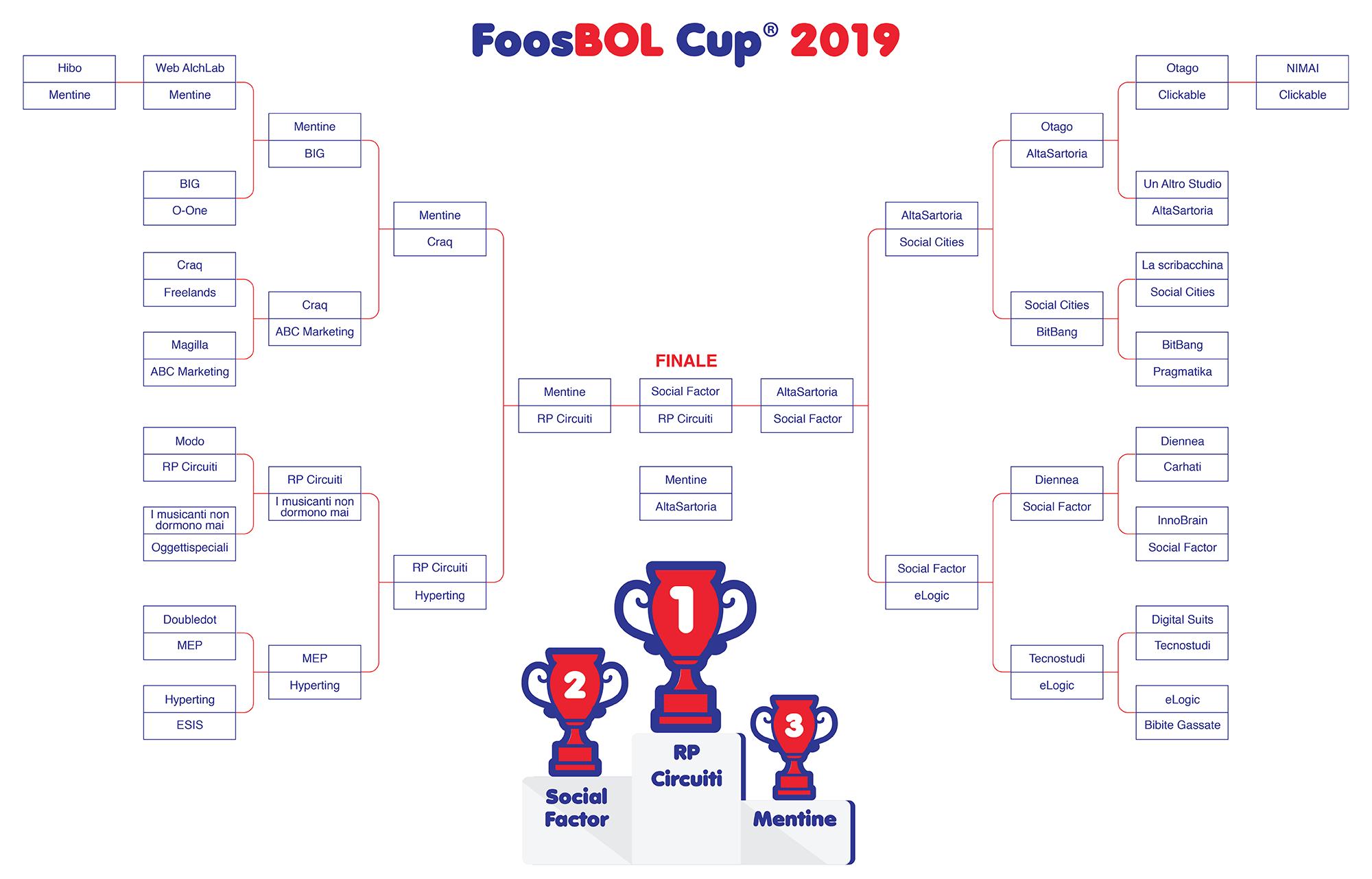 Tabellone FoosBol CUP 2019