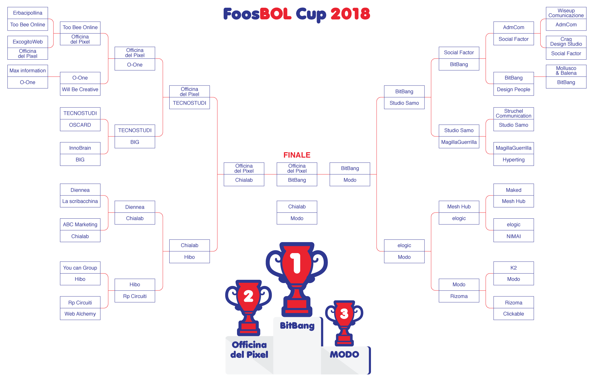 Tabellone FoosBol CUP
